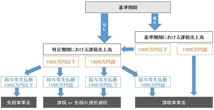 消費税判定フローチャート