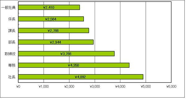 出張旅費の非課税 図