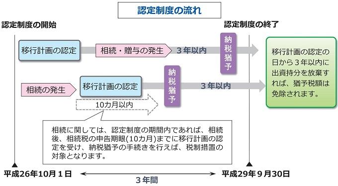 移行計画認定制度と税制措置の流れ