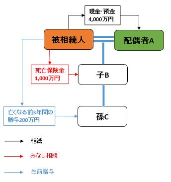 相続関係図(ケース①)