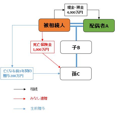 相続関係図(ケース②)