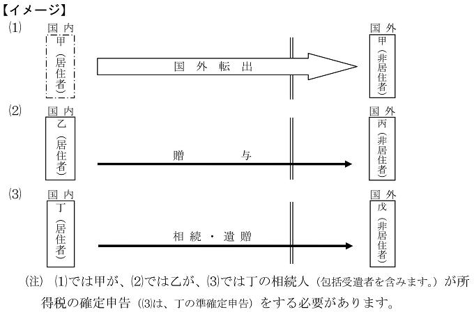 国外転出時課税(イメージ図)