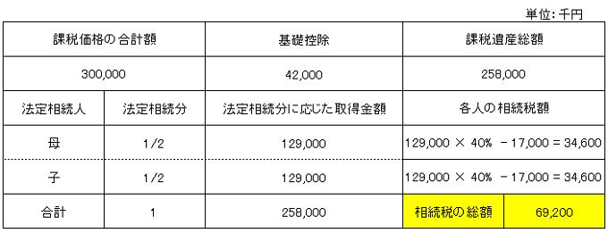 相続税総額計算(養子縁組なし)