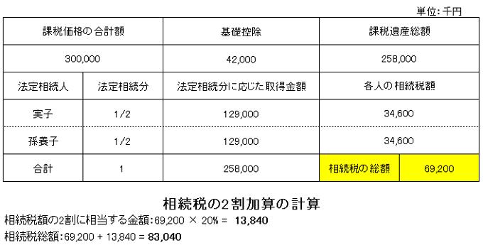 相続税総額計算(2割加算あり)