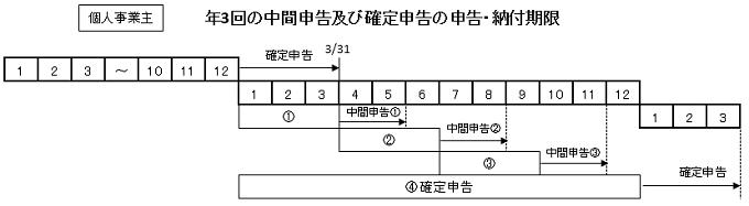 年3回の消費税中間申告例(個人事業主)
