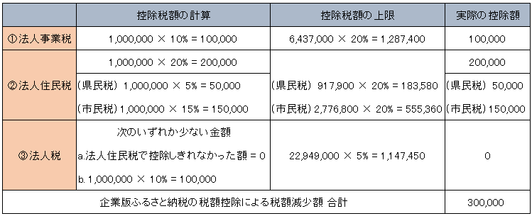税額控除の計算1