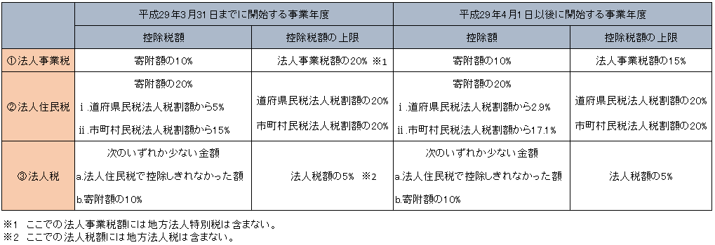 税額控除の内容(まとめ)