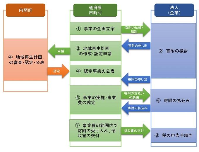 企業版ふるさと納税(地域創生応援税制)のフローチャート