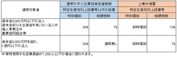 中小企業投資促進税制の適用対象者