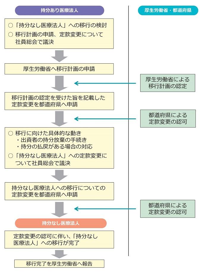 移行計画の認定から持分なし医療法人への移行までの流れ