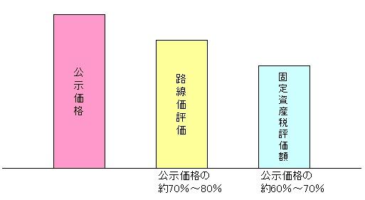 不動産価格の比較図