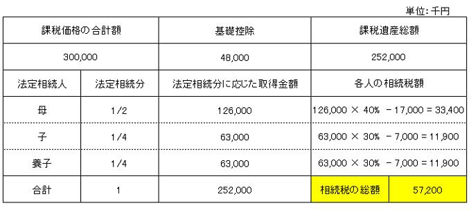 相続税総額計算(養子縁組有り)