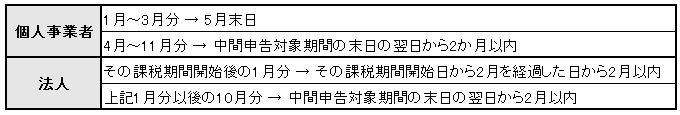 消費税中間申告(年11回)