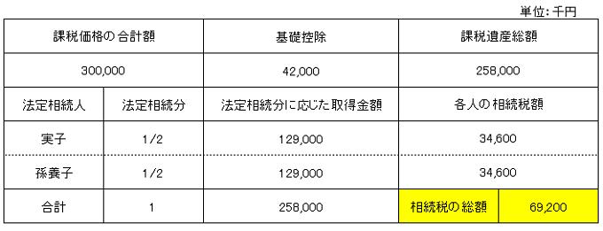 相続税総額計算(2割加算なし)