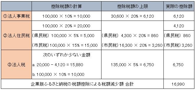 税額控除の計算2